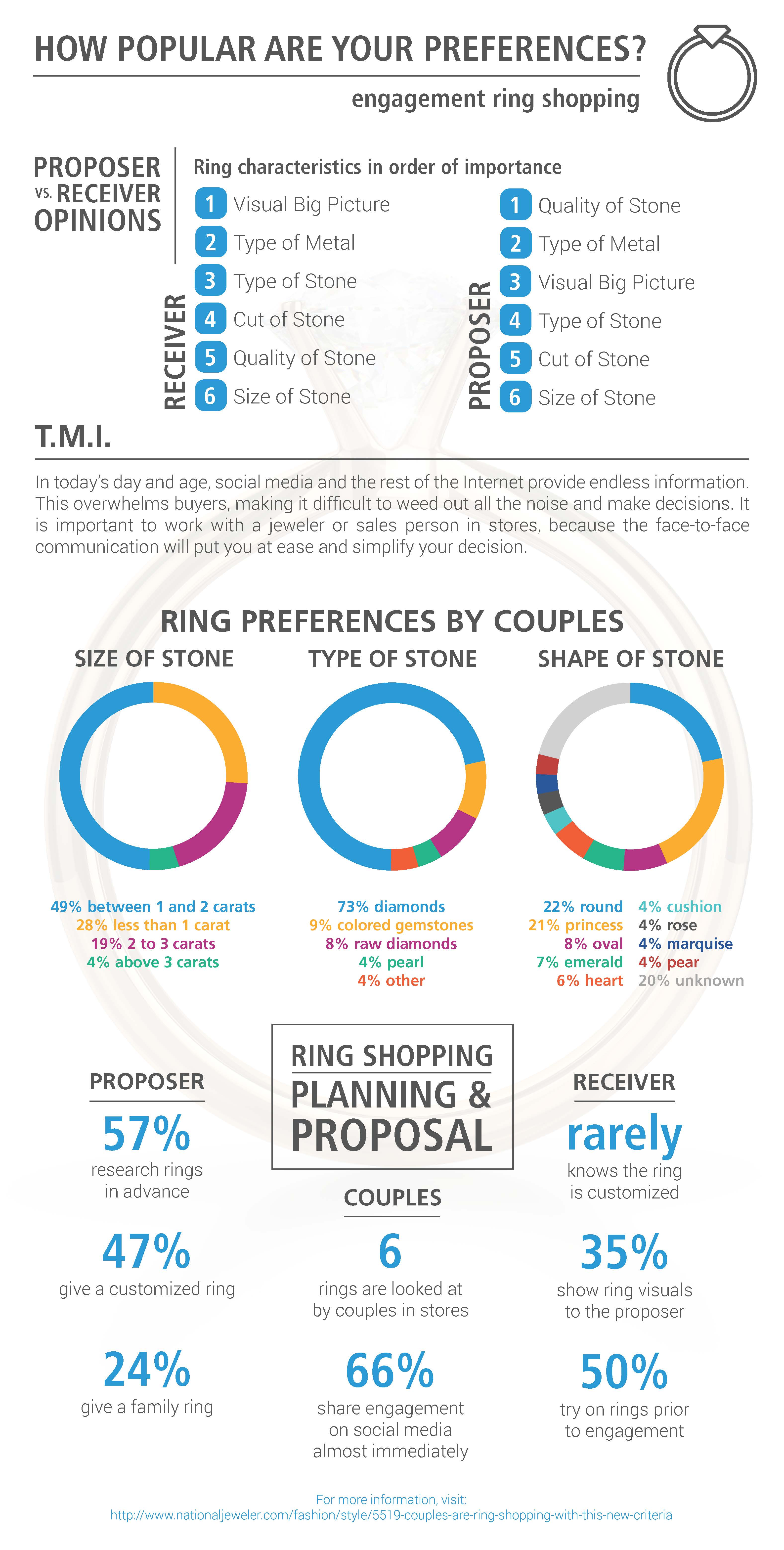 Engagement Ring Preferences Infographic