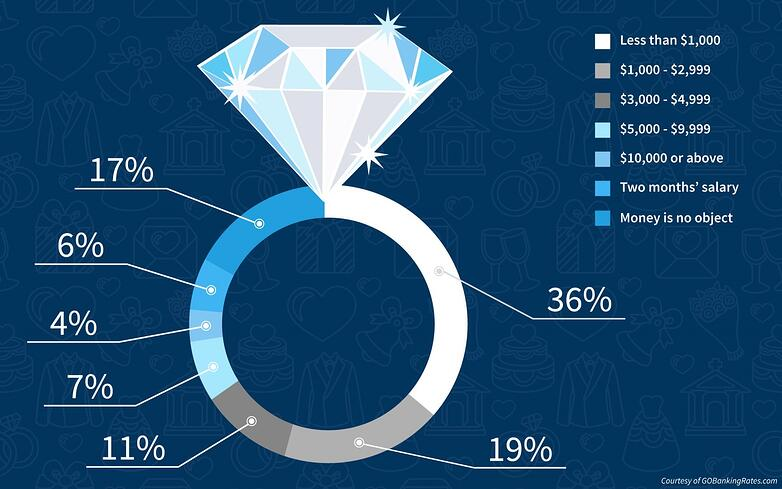 How much should an engagement ring cost infographic