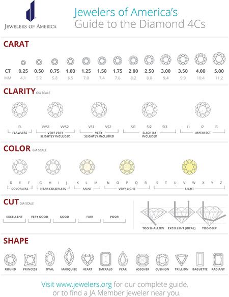 Jewelers of America's Guide to the Diamond 4Cs
