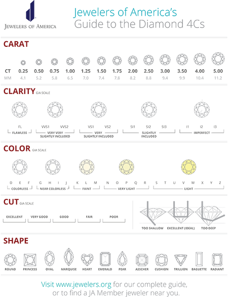 Diamond size chart 4 more tools you shouldn t shop without