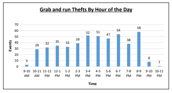 2017 JSA Annual Crime Report - Grab-and-runs by hour-of-day