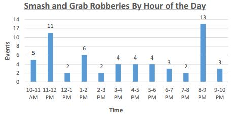 Smash and Grab Robberies by Hour of the Day 2015